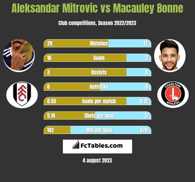 Aleksandar Mitrović vs Macauley Bonne h2h player stats