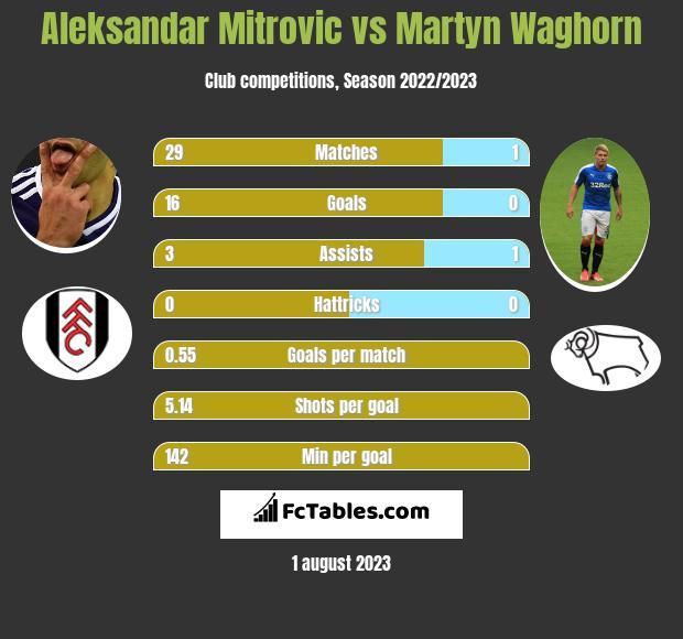 Aleksandar Mitrović vs Martyn Waghorn h2h player stats