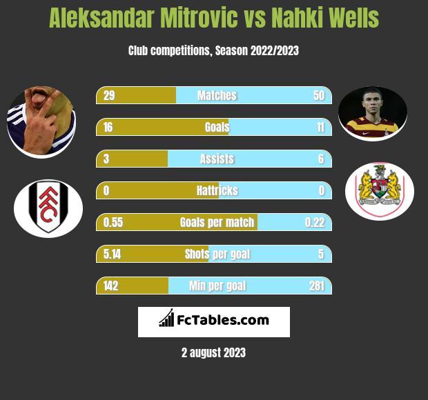 Aleksandar Mitrović vs Nahki Wells h2h player stats