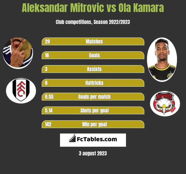 Aleksandar Mitrovic vs Ola Kamara h2h player stats