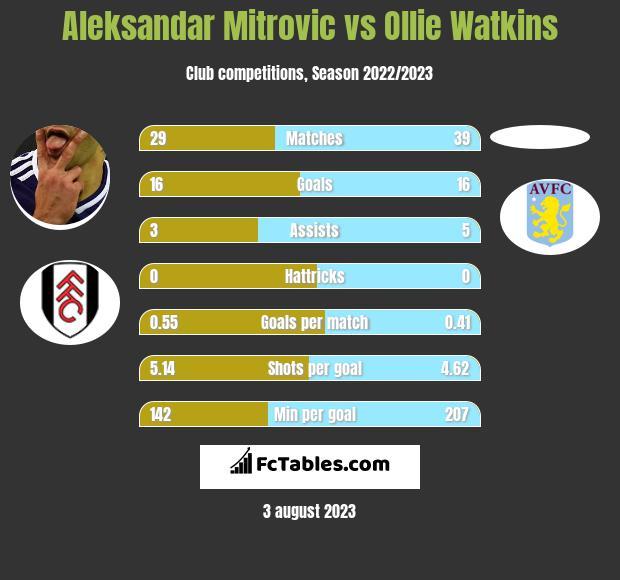 Aleksandar Mitrovic vs Ollie Watkins h2h player stats