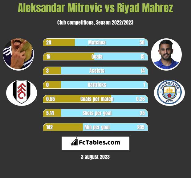 Aleksandar Mitrovic vs Riyad Mahrez infographic