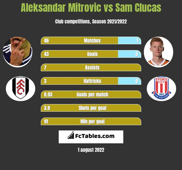 Aleksandar Mitrovic vs Sam Clucas h2h player stats