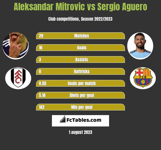 Aleksandar Mitrovic vs Sergio Aguero h2h player stats