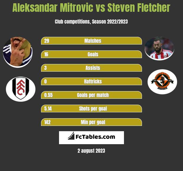 Aleksandar Mitrović vs Steven Fletcher h2h player stats