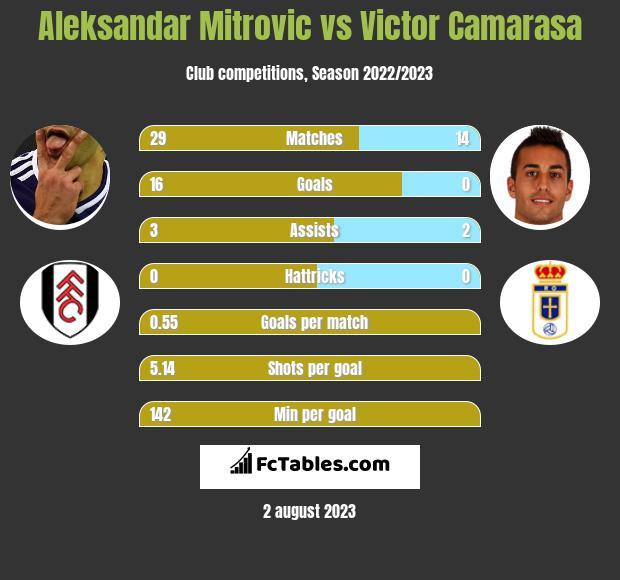 Aleksandar Mitrovic vs Victor Camarasa infographic