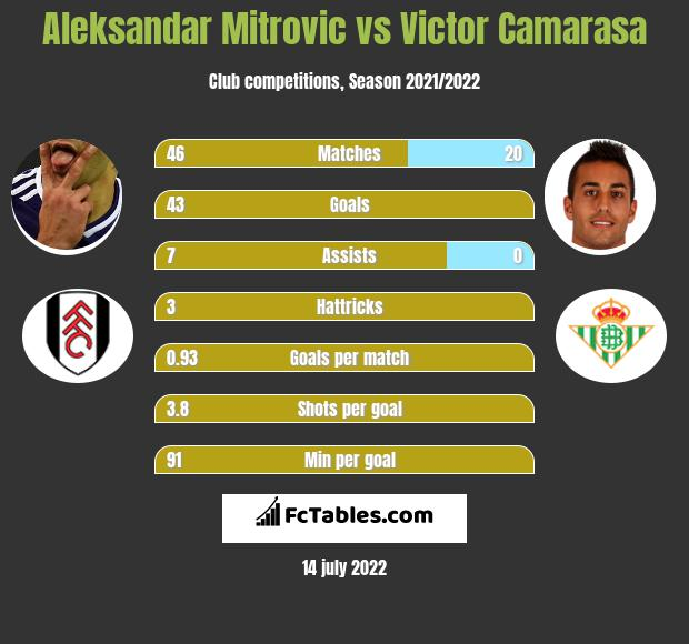 Aleksandar Mitrovic vs Victor Camarasa h2h player stats