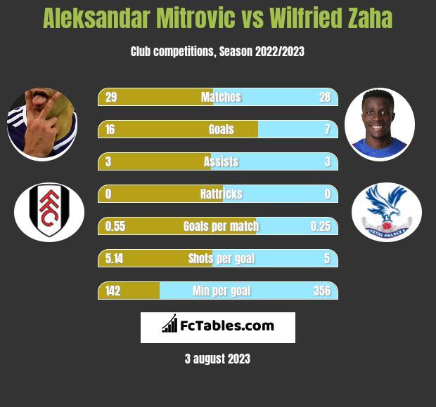 Aleksandar Mitrović vs Wilfried Zaha h2h player stats
