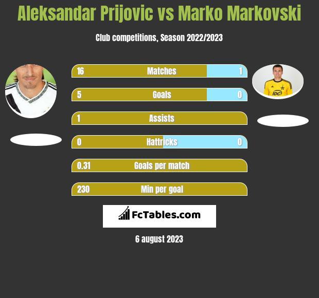 Aleksandar Prijovic vs Marko Markovski h2h player stats