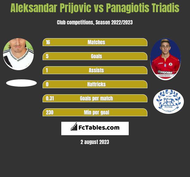 Aleksandar Prijovic vs Panagiotis Triadis h2h player stats