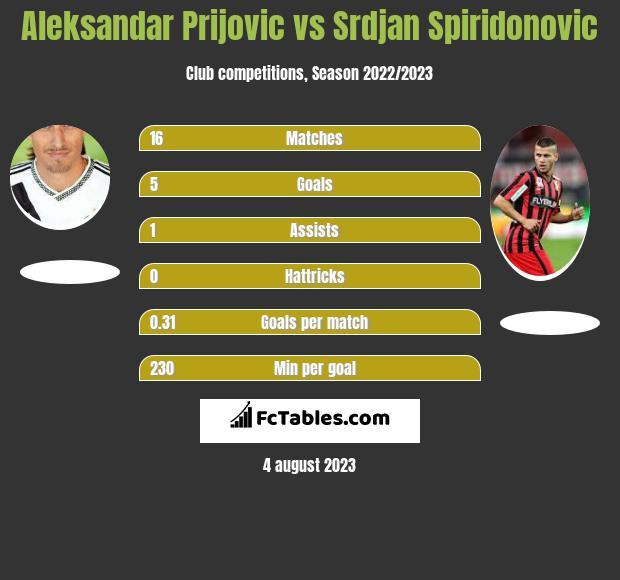 Aleksandar Prijović vs Srdjan Spiridonovic h2h player stats