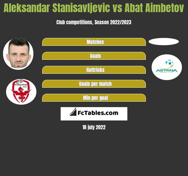 Aleksandar Stanisavljevic vs Abat Aimbetov h2h player stats
