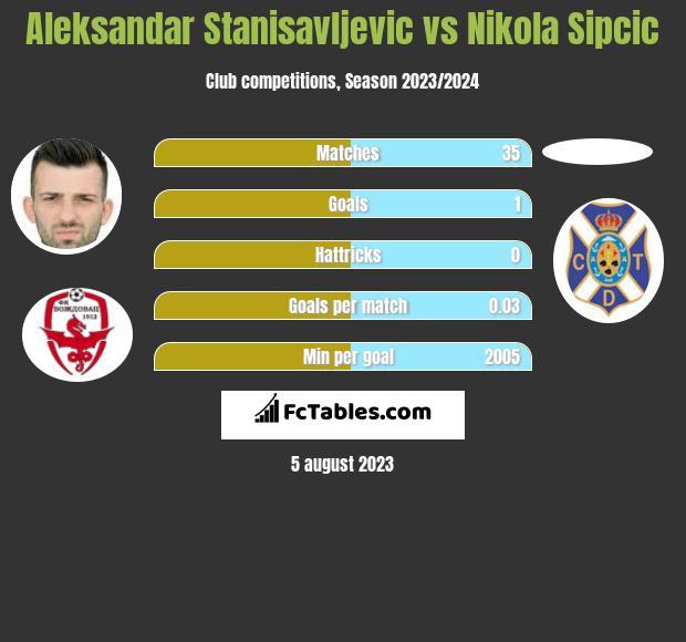 Aleksandar Stanisavljevic vs Nikola Sipcic infographic