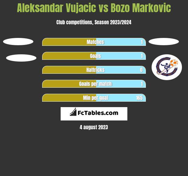 Aleksandar Vujacic vs Bozo Markovic h2h player stats