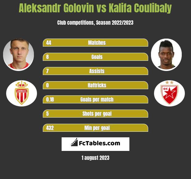 Aleksandr Gołowin vs Kalifa Coulibaly infographic