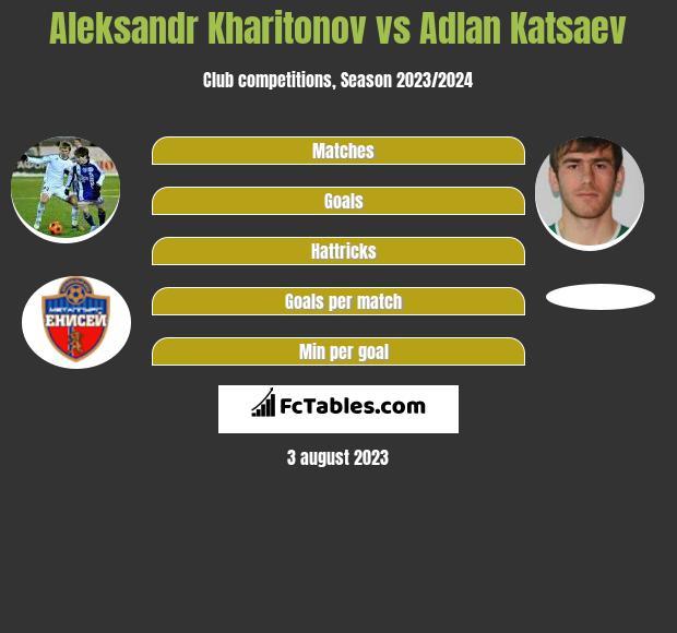 Aleksandr Kharitonov vs Adlan Katsaev h2h player stats