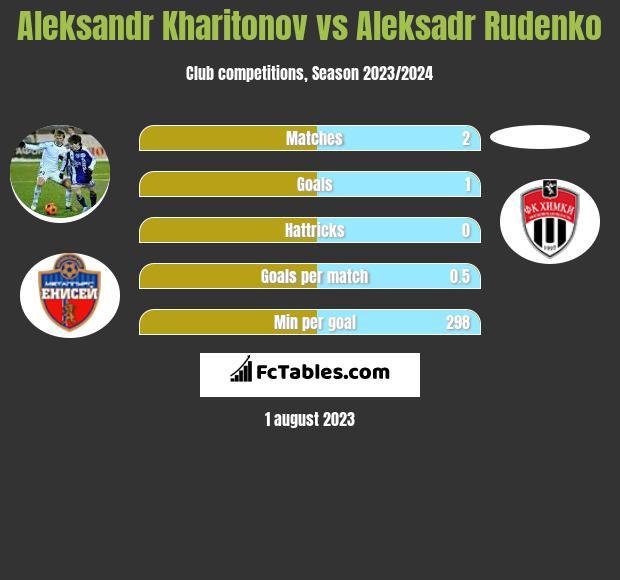 Aleksandr Kharitonov vs Aleksadr Rudenko h2h player stats