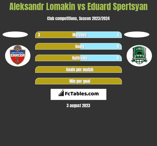 Aleksandr Lomakin vs Eduard Spertsyan h2h player stats