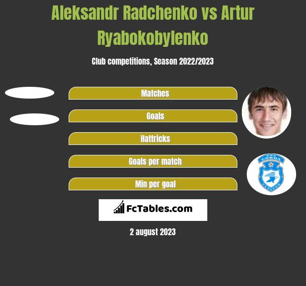 Aleksandr Radchenko vs Artur Ryabokobylenko h2h player stats