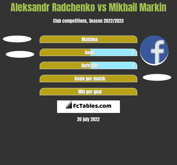 Aleksandr Radchenko vs Mikhail Markin h2h player stats