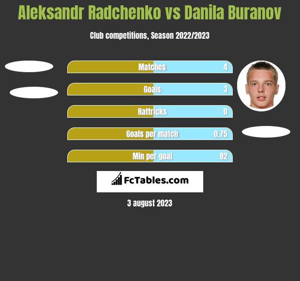 Aleksandr Radchenko vs Danila Buranov h2h player stats