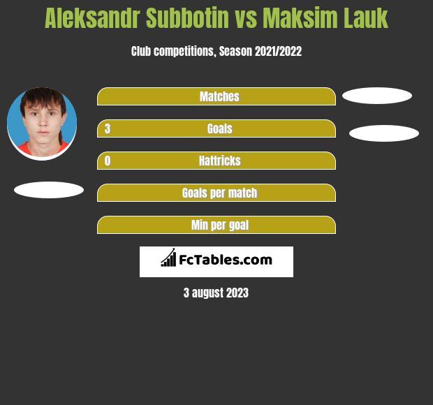 Aleksandr Subbotin vs Maksim Lauk h2h player stats