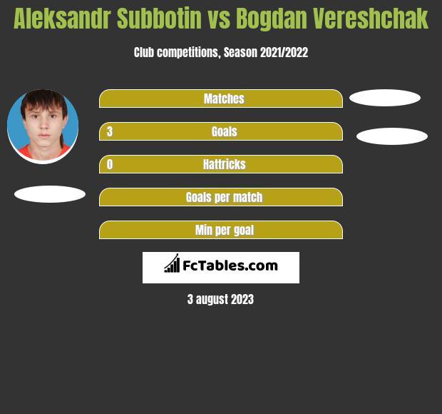Aleksandr Subbotin vs Bogdan Vereshchak h2h player stats