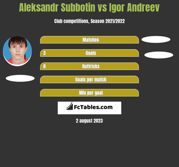 Aleksandr Subbotin vs Igor Andreev h2h player stats