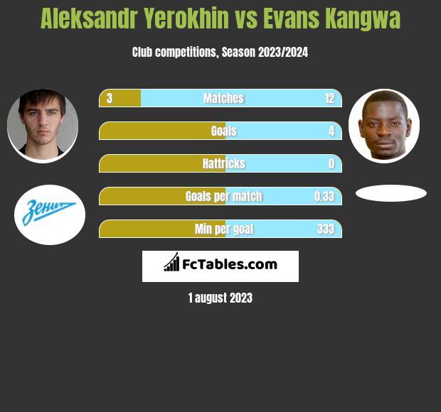 Aleksandr Yerokhin vs Evans Kangwa infographic