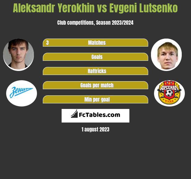 Aleksandr Yerokhin vs Evgeni Lutsenko infographic