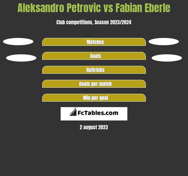 Aleksandro Petrovic vs Fabian Eberle h2h player stats