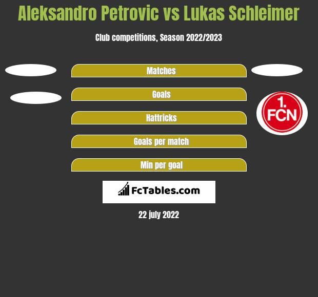 Aleksandro Petrovic vs Lukas Schleimer h2h player stats