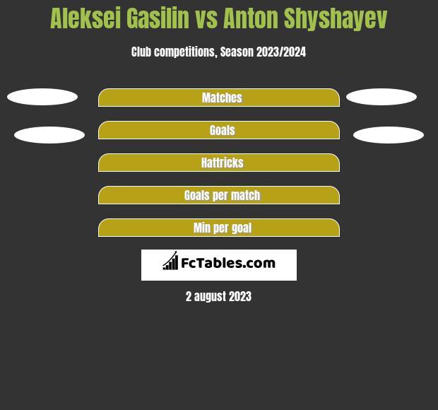 Aleksei Gasilin vs Anton Shyshayev h2h player stats