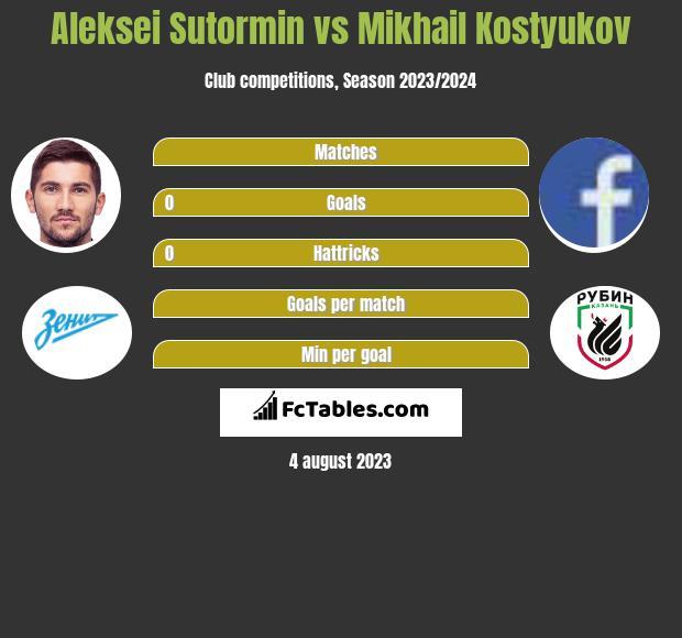 Aleksei Sutormin vs Mikhail Kostyukov h2h player stats