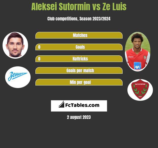 Aleksei Sutormin vs Ze Luis h2h player stats