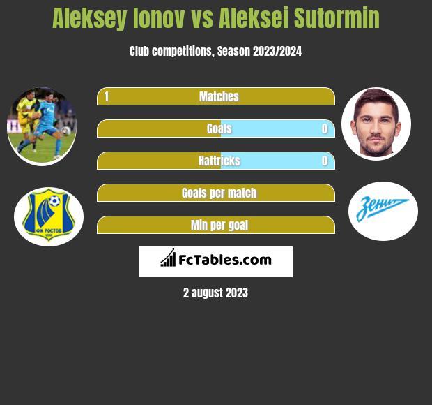 Aleksey Ionov vs Aleksei Sutormin h2h player stats
