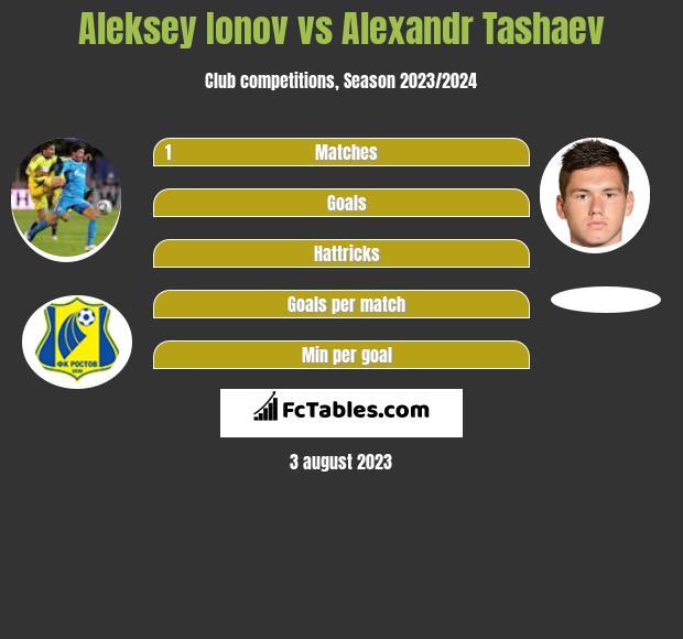 Aleksey Ionov vs Alexandr Tashaev h2h player stats