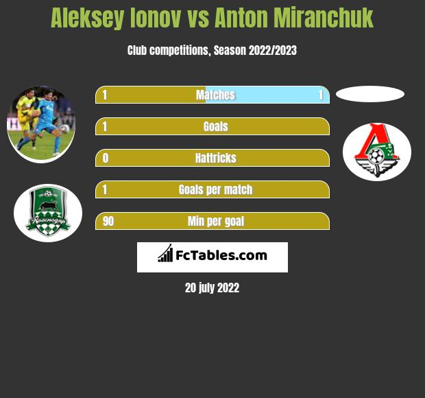 Aleksey Ionov vs Anton Miranchuk h2h player stats
