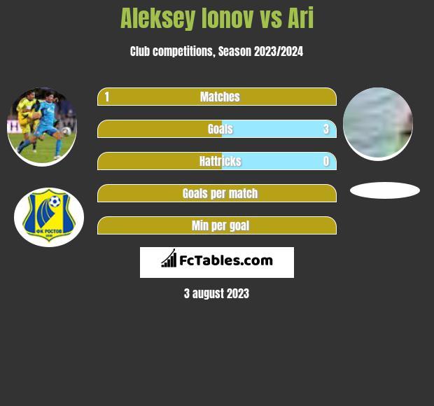 Aleksey Ionov vs Ari infographic