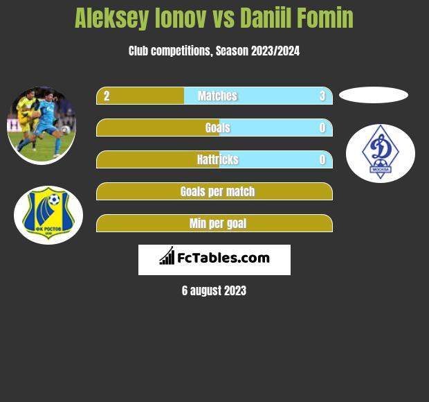 Aleksey Ionov vs Daniil Fomin infographic