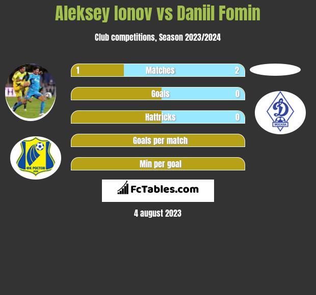 Aleksiej Jonow vs Daniil Fomin infographic