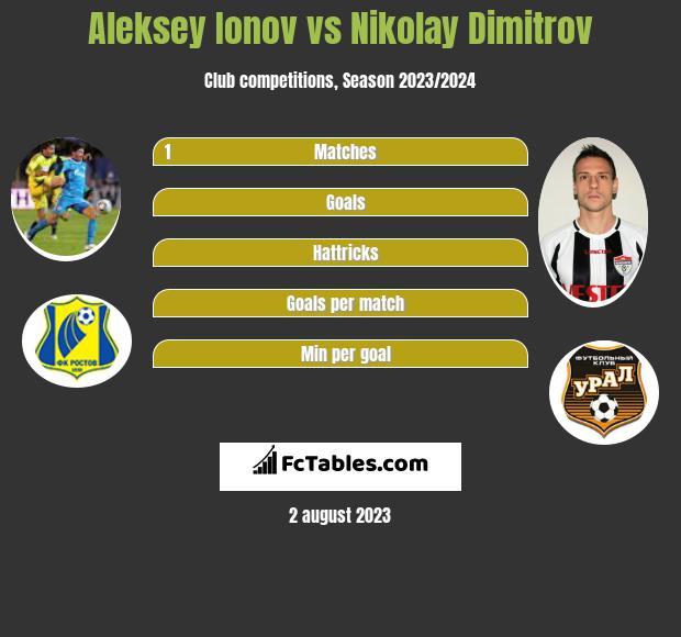 Aleksey Ionov vs Nikolay Dimitrov h2h player stats
