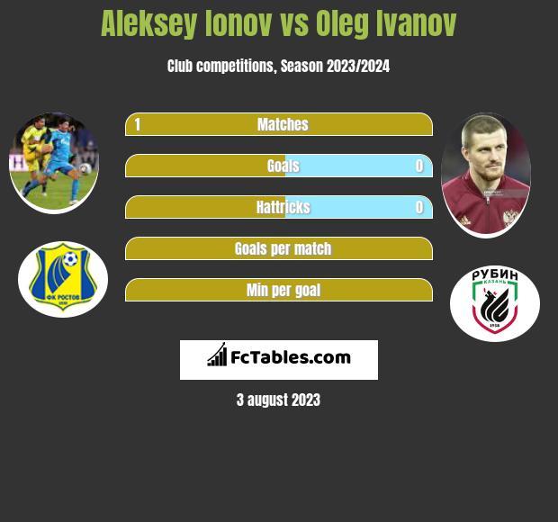 Aleksey Ionov vs Oleg Ivanov h2h player stats