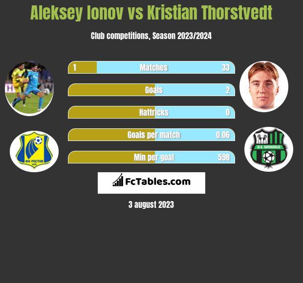 Aleksey Ionov vs Kristian Thorstvedt h2h player stats