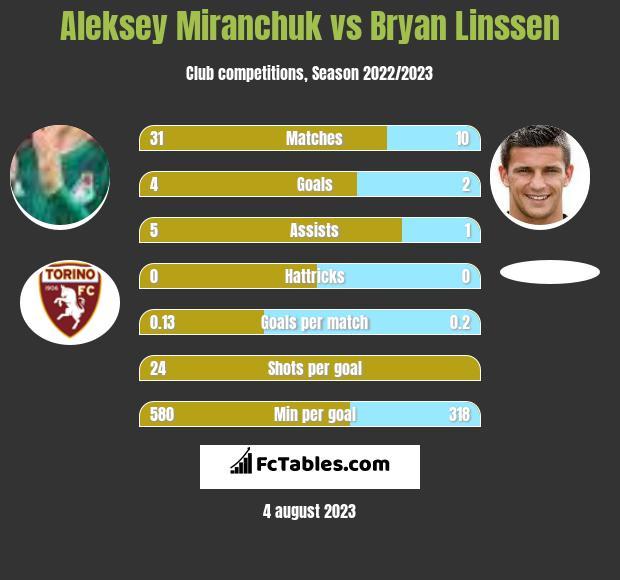 Aleksey Miranchuk vs Bryan Linssen infographic