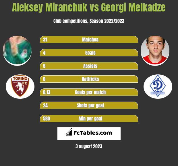 Aleksey Miranchuk vs Georgi Melkadze h2h player stats