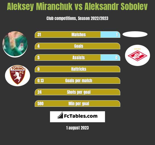 Aleksey Miranchuk vs Aleksandr Sobolev infographic