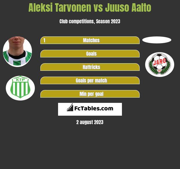 Aleksi Tarvonen vs Juuso Aalto h2h player stats