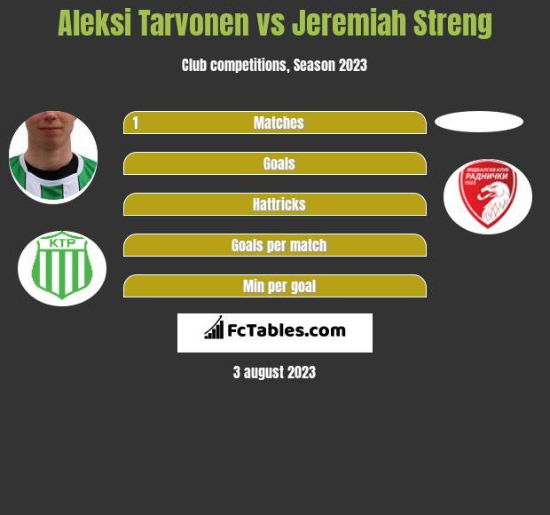 Aleksi Tarvonen vs Jeremiah Streng h2h player stats