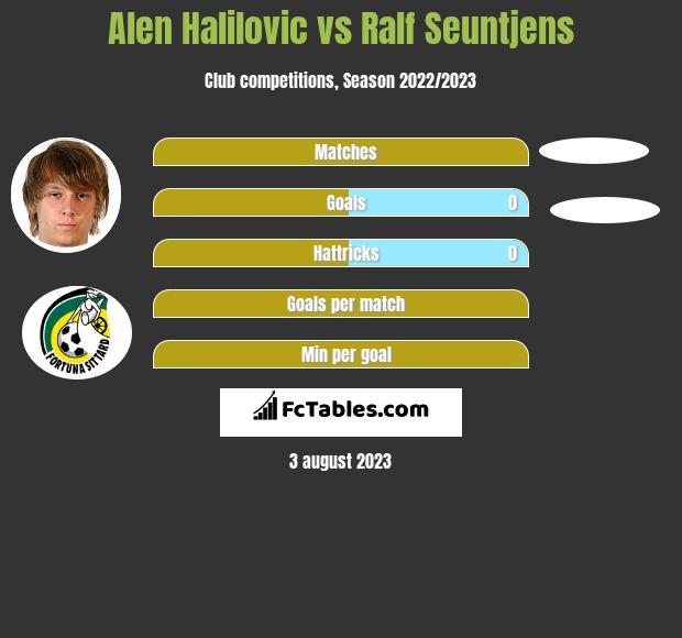 Alen Halilovic vs Ralf Seuntjens h2h player stats